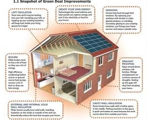 Home energy efficiency measures