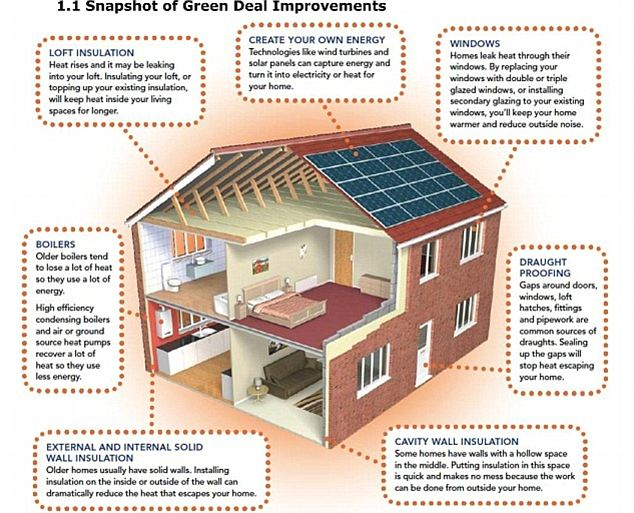 Home energy efficiency measures