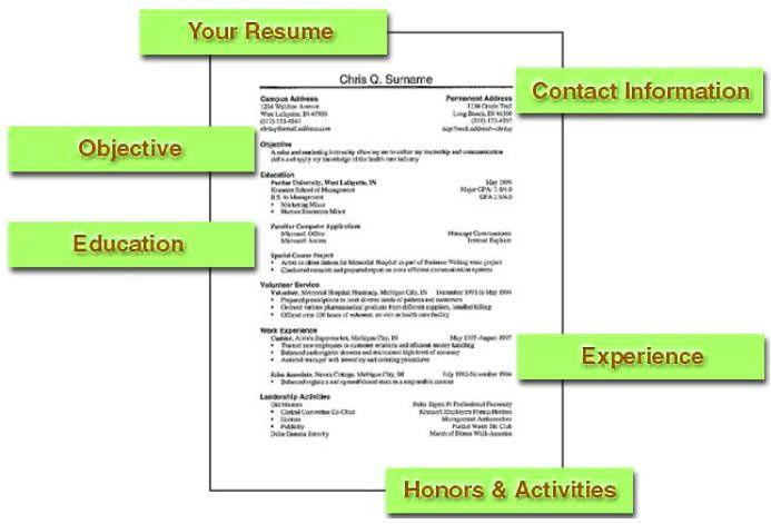 image titled make a resume step 6 write a resume as a graduate