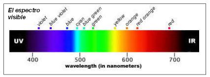 Teoría del color. ¿Qué es el color?