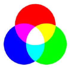 Color de la luz luz, síntesis aditiva