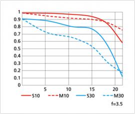 AF-S-NIKKOR-18-35mm-f3.5-4.5G-ED-genis-aci