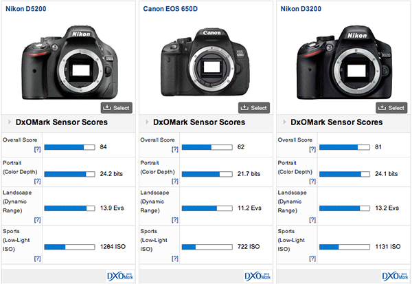 Nikon-D5200-DxOMark-score