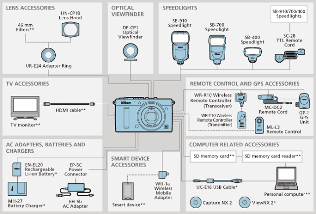 Nikon-Coolpix-A-aksesuarlar