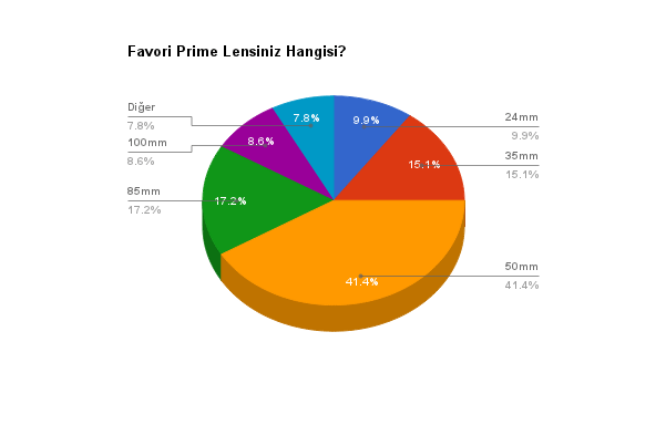 favori_prime_lens_anket-sonucu