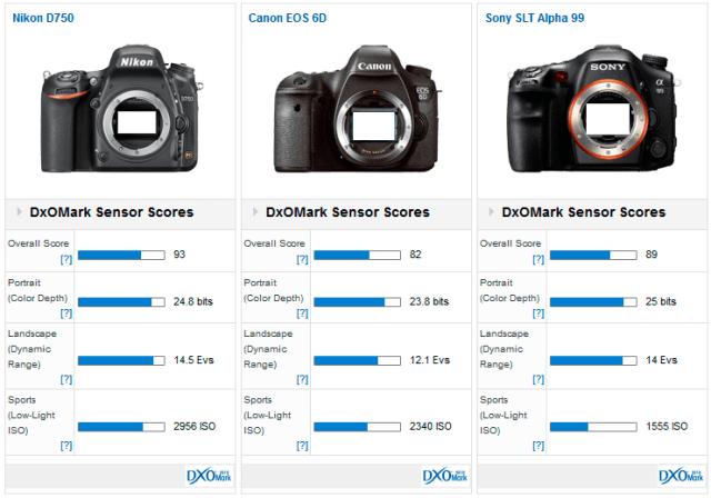 Nikon_D750__Canon_6D__Sony_A99_dxomark_comparison