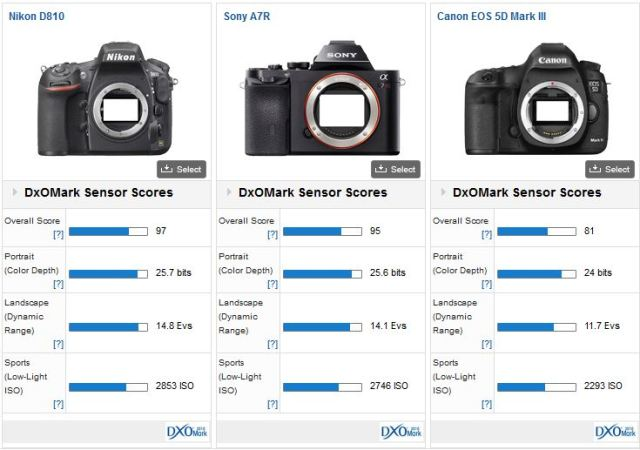 d810-vs-sony-a7r-vs-5d-mark-iii-dxomark