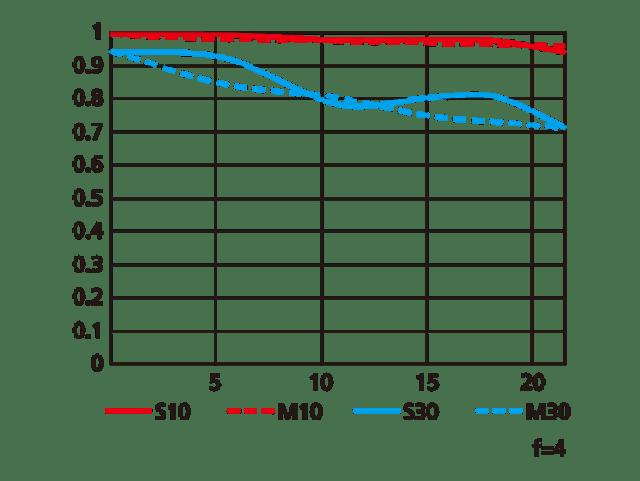 nikon-pc-nikkor-19mm-f4e-ed-mtf-chart
