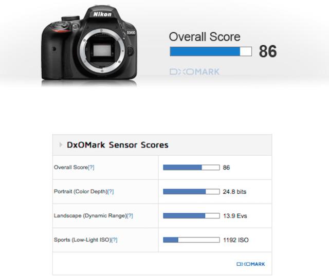 Nikon D3400 Test Sonuçları ve Sensör İncelemesi