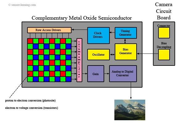 Diagrama del diseño de un CMOS