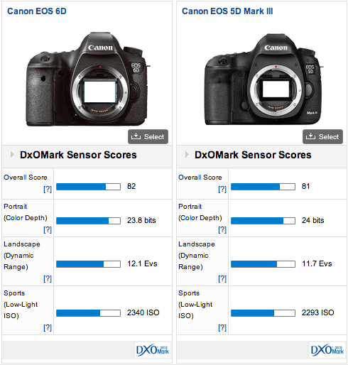 Canon-DxOMark-test-results