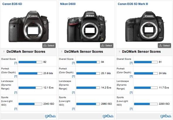 Canon-EOS-6D-DxOMark-test-score