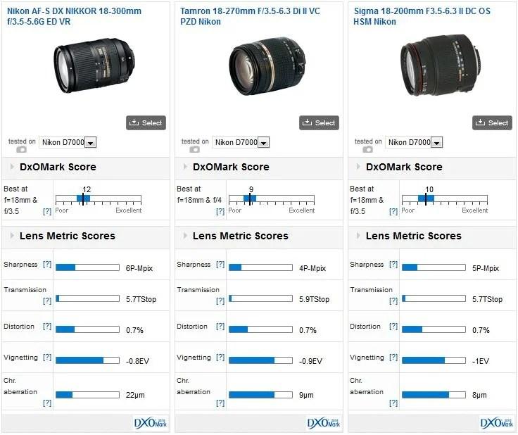 Nikon-18-300mm-lens-DxOMark-test-score