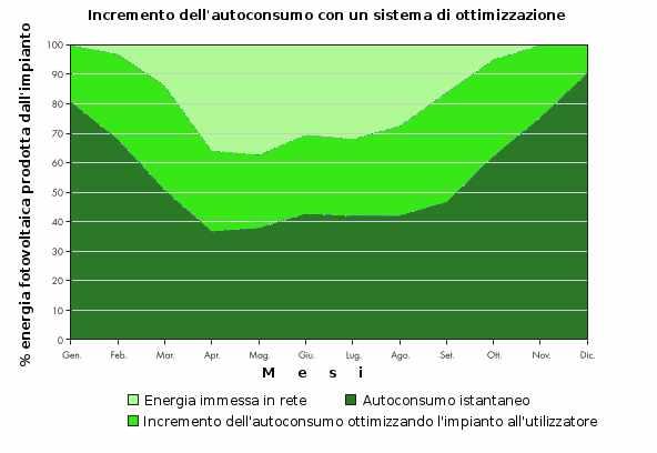 Fotovoltaico aumentare autoconsumo risparmio
