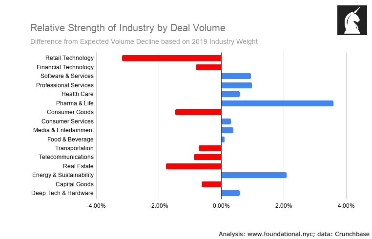 Relative strength of industries by VC deal volume