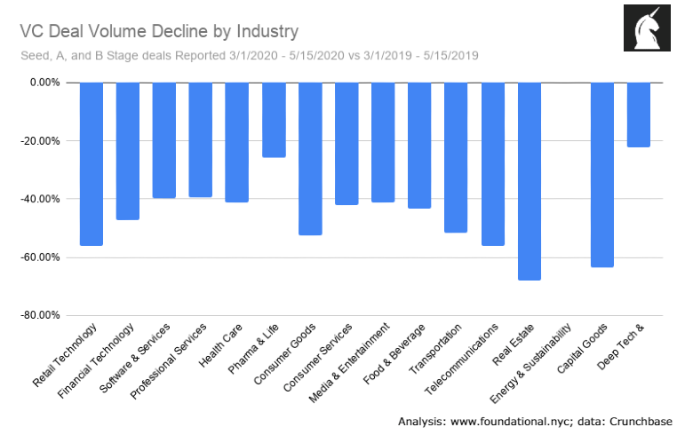VC Deal Volume Decline during COVID-19 by Industry