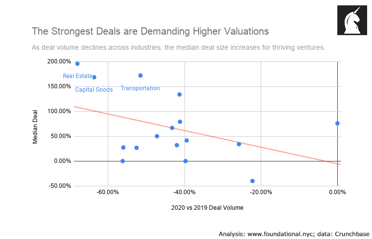 Survivorship bias in VC is driving up valuations. As deal volume declines, median deal size increases.