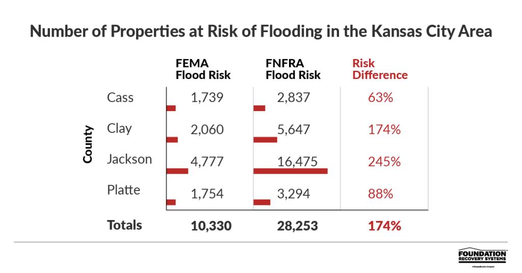 flood risk for properties in Kansas City Missouri area