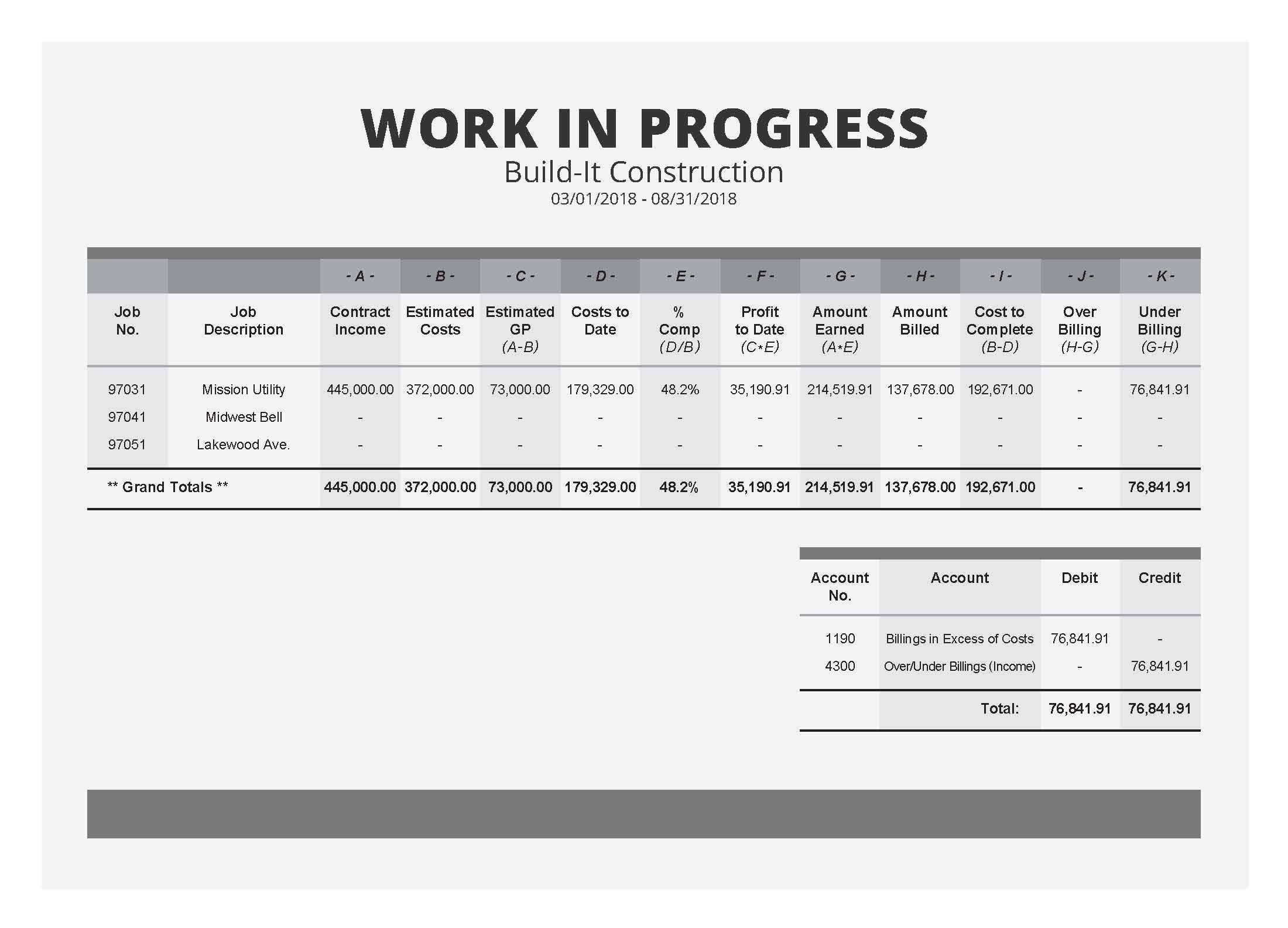 The Field Guide To Construction Wip Reports Sample Wip