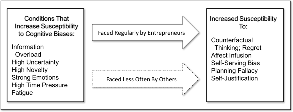 Figure 1. Factors influencing cognitive errors (adapted from Baron 1998).