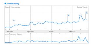 Trends in crowd funding