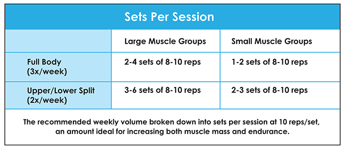 fitness chart sets per session