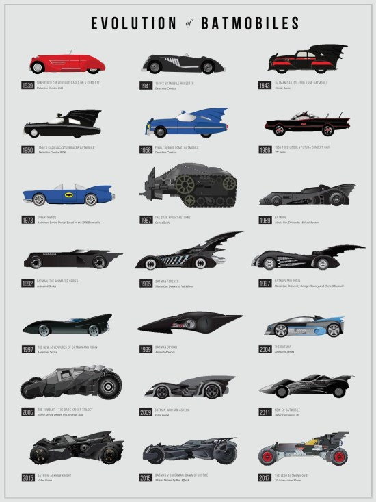 Evolution of Batmobiles