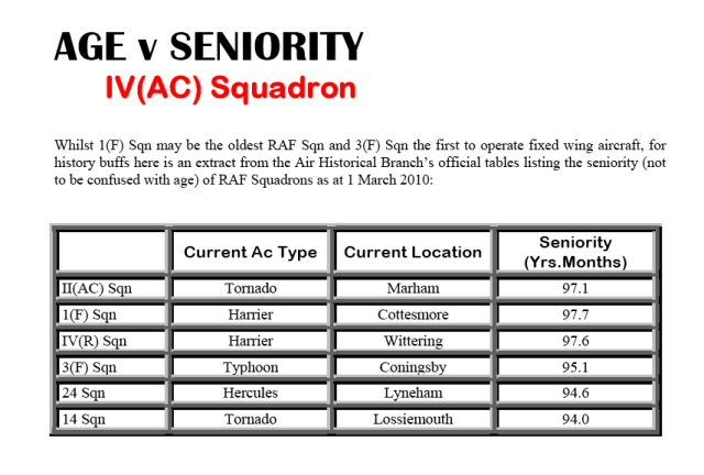 Sqn Age vs Seniority
