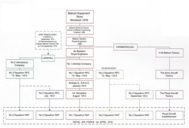 IV(AC) Sqn Origins