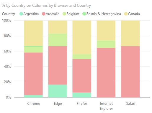 "Power BI – DAX Measures for Excel based "" % of Column Total"