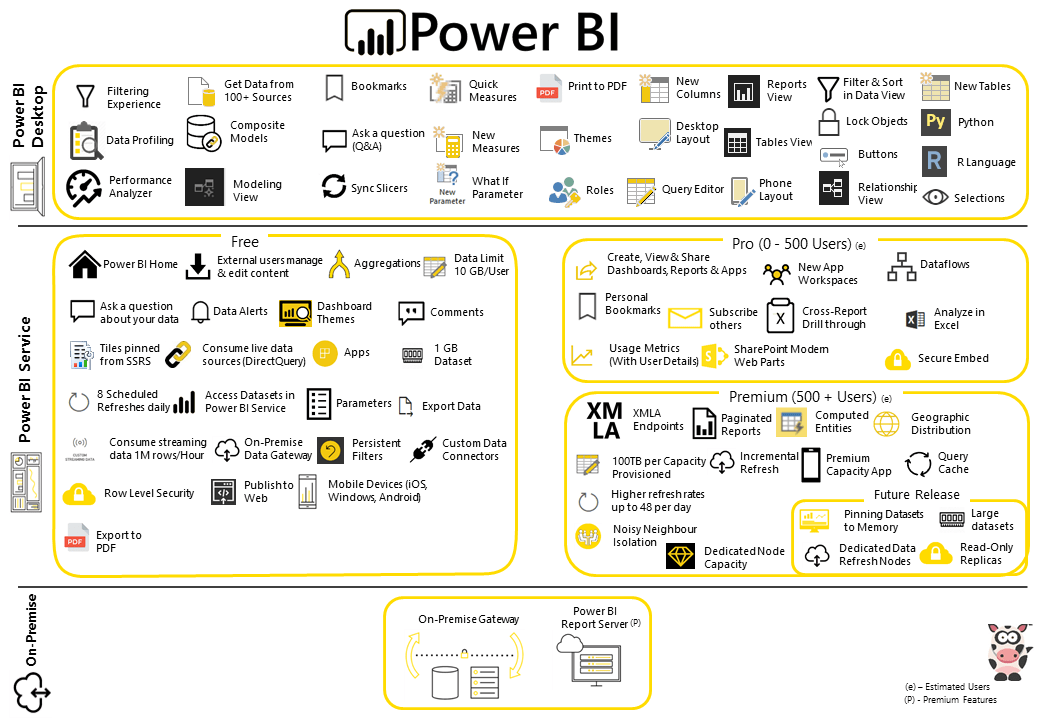 Power BI Infographic at FourMoo
