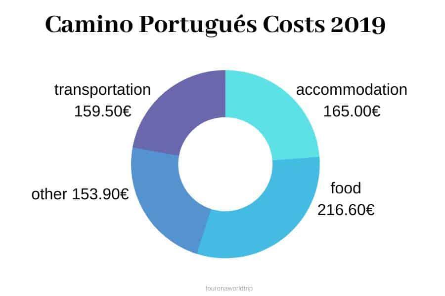 Camino Portuges Cost