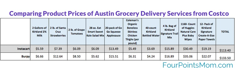 Comparing Prices of Grocery Delivery Services from Costco - Austin