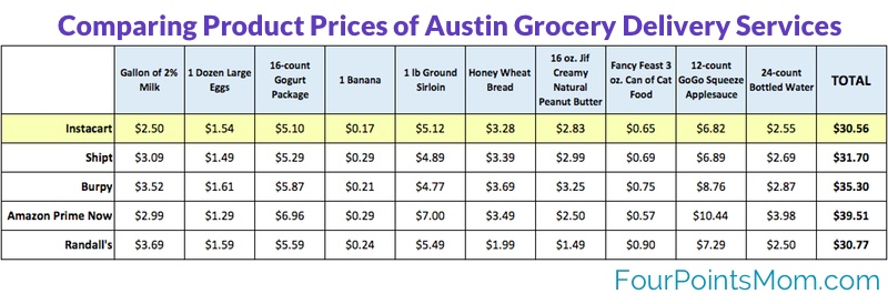 Instacart Prices