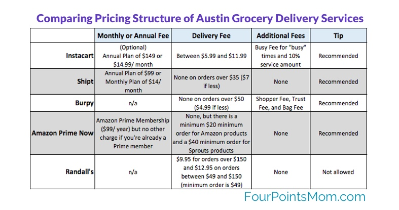 Pricing Structure Comparison of Grocery Delivery Services - Austin