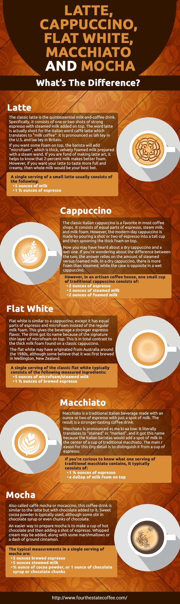 Image Result For Whats The Difference Between A Latte And A Mocha