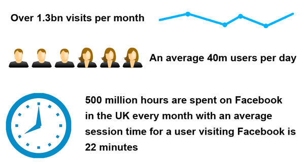 facebook usage UK