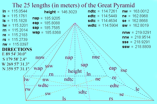 Great Pyramid Interesting Facts