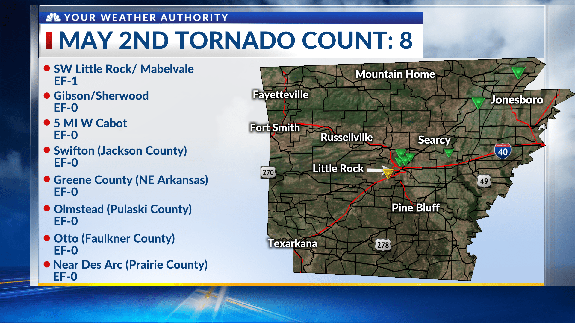 Update: NWS confirms 8 tornadoes hit Arkansas Thursday afternoon