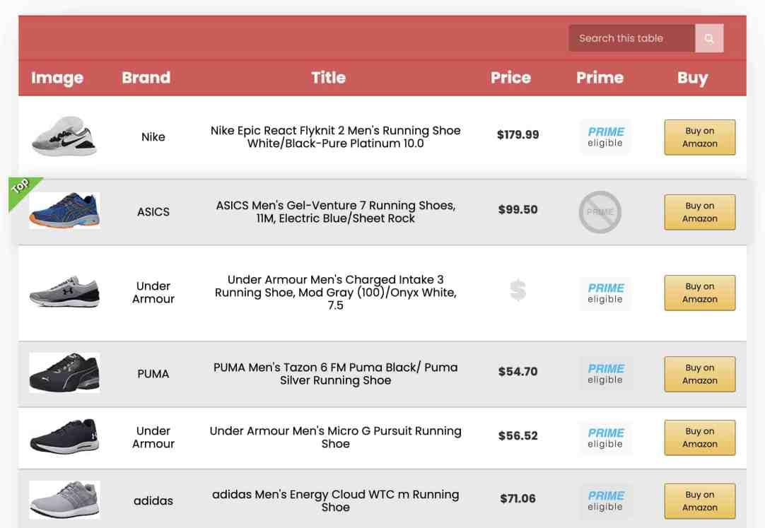 Amalinks product comparison table