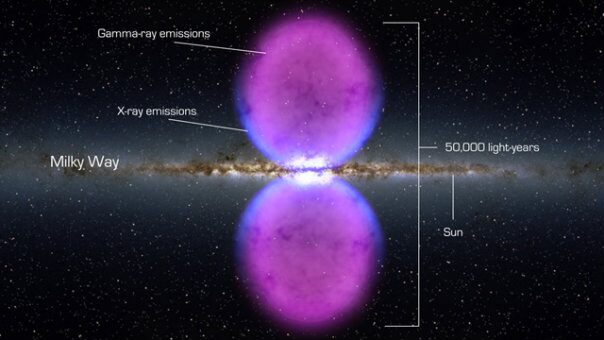 These newly discovered gamma-ray bubbles extend 50,000 light-years, roughly half of the Milky Way's width, as shown in this illustration. Hints of the bubbles' edges were first observed in X-rays (blue) by ROSAT, a Germany-led mission operating in the 1990s. The gamma rays mapped by Fermi (magenta) extend much farther from the galaxy's plane. Credit: NASA's Goddard Space Flight Center.