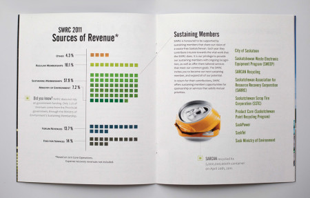 Sask Waste Reduction Council Annual Report