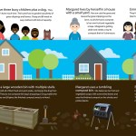 SWRC Compost Infographic