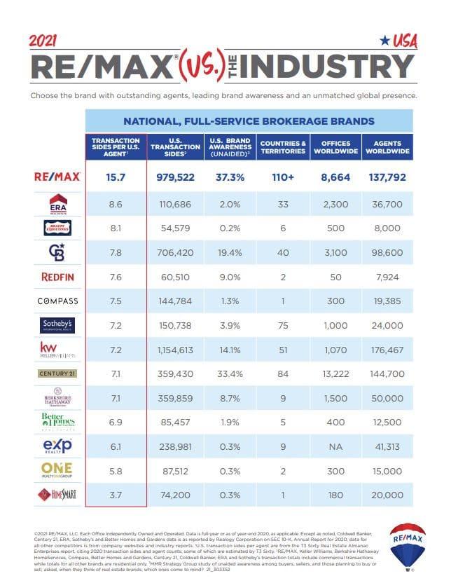 REMAX vs Industry 2020