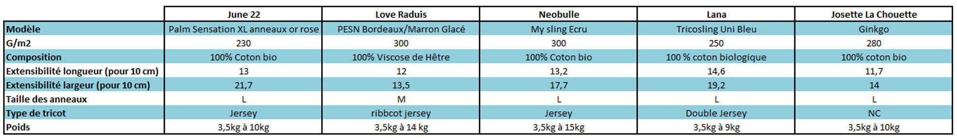 tableau comparatif slings