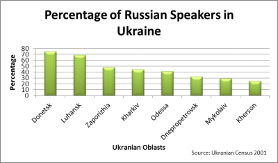 Percentage of Russian Speakers in Ukraine