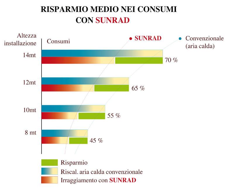 risparmio medio nei consumi con sunrad