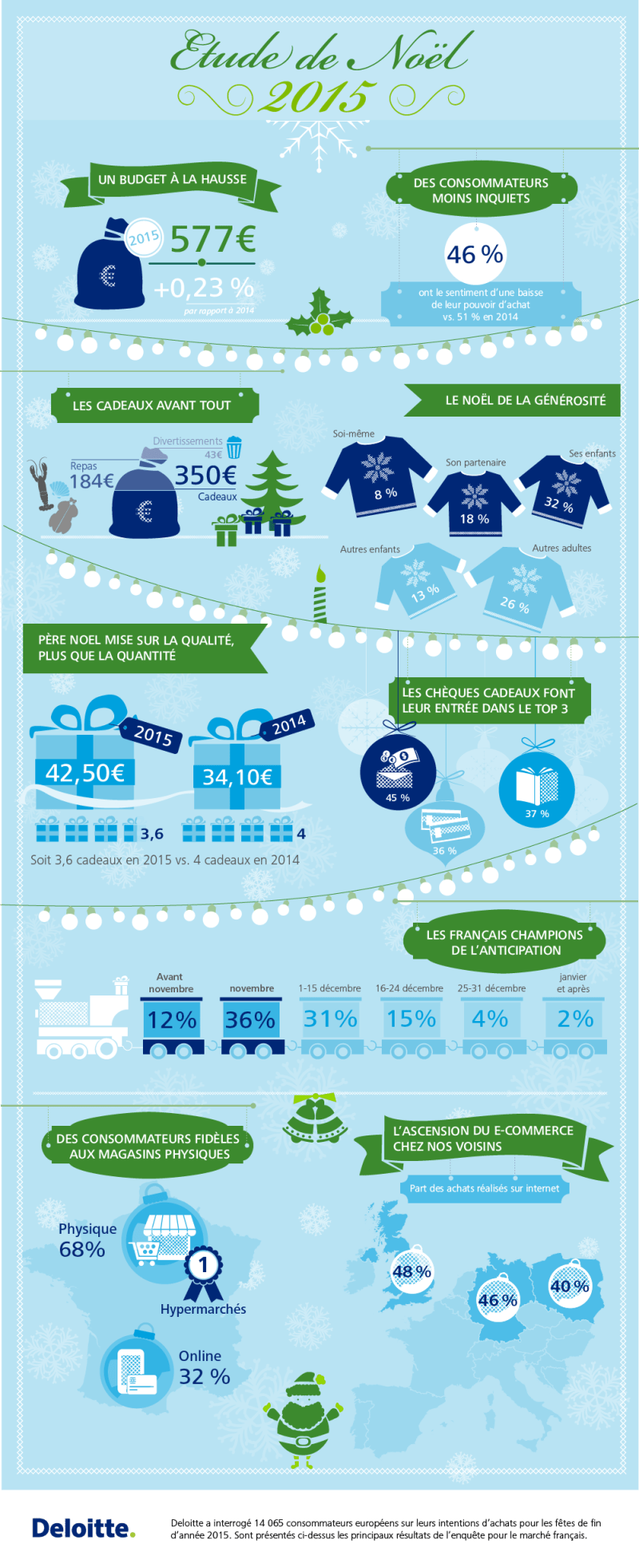 deloitte_etude-noel-2015_infographie