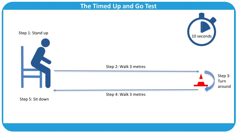 Resultado de imagen de TIMED UP AND GO TEST (TUG)