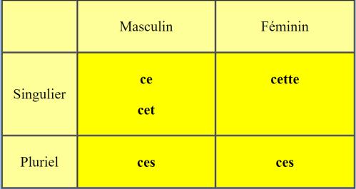 شرح صفات الاشارة في اللغة الفرنسية les adjectifs démonstratifs
